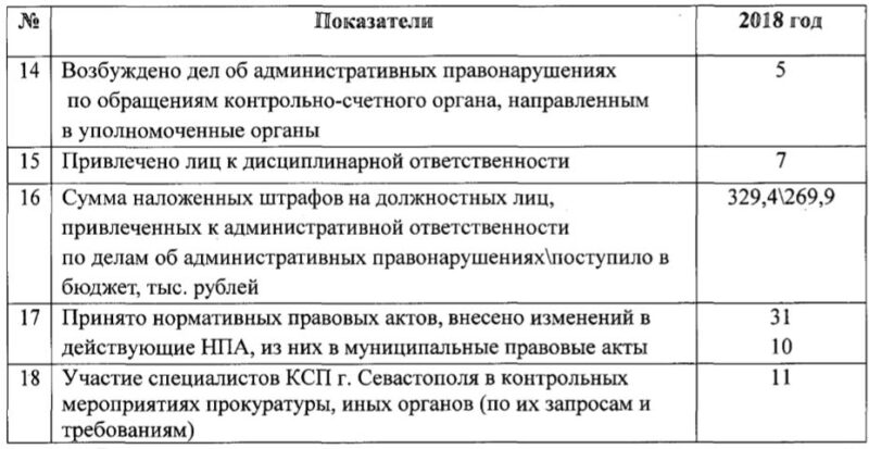 По 3 млн. рублейобойдется налогоплатильщикам обустройство одного рабочего места чиновника КСП в элитном особняке бывшего представительства Евросоюза в Крыму и Севастополе, которые в 2018 году взыскали в бюджет всего269,9тыс. рублей штрафов
