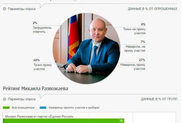 Севастополь опередил Крым по числу активных случаев заражения коронавирусом, а пиарщики Развожаева прогнозируют его 70%поддержку и 87% явку населения на осенних выборах губернатора