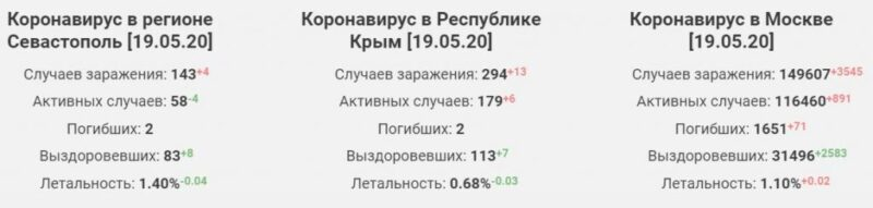 Обоснованы ли опасения Аксенова о второй волне заболеваний коронавирусом в Крыму и Севастополе.Критерии, определяющие возможность ослабления карантина, и что делает наши регионы уязвимыми
