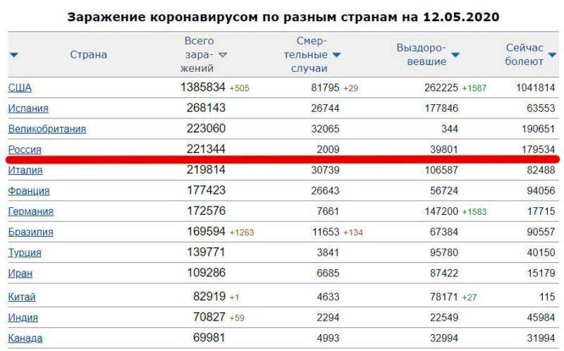 Почему именно сейчас Путин указална необходимость «аккуратного» снятия ограниченийпо коронавирусу