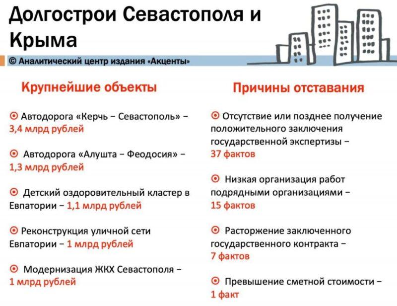 Минэкономики РФрешило отодвинуть сроки ФЦП, обнаружив 47 крупных недостроев в Севастополе и Крымуна 2021-2024 годы
