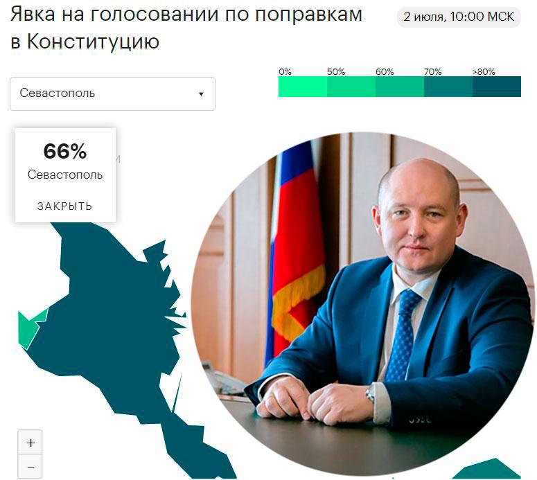 Ни квартиры, ни автомобили не помогли! Севастополь выдает самый низкий на Юге процент явки на голосовании по поправкам к Конституции?