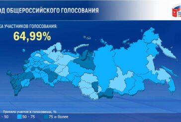 Против поправок Путина в Конституцию проголосовало всего 21,26% россиян