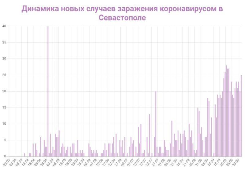 Развожаев, где обещанная карта распространения коронавируса COVID-19 по районам города Севастополя?